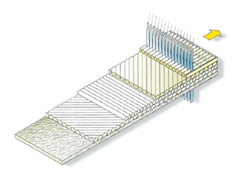 Triaxiaal glaslegsel 600gr/m2
